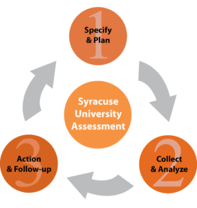 assessment_cycle_final-974x1024